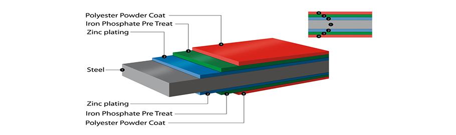 galvanised steel layers
