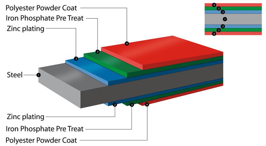 Weatherproof steel storage from Asgard