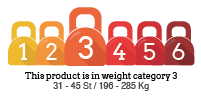Weight Category Rating: 3