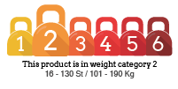 Weight Category Rating: 2